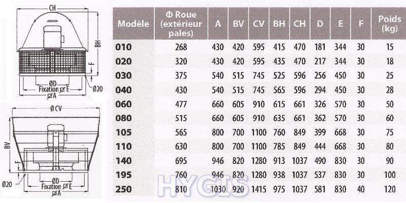 Choisissez votre modele de tourelle for Tourelle extraction cuisine